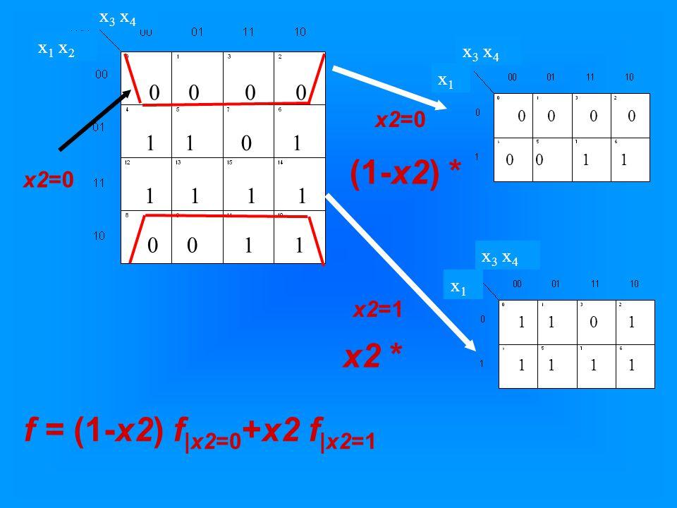 x 1 x 2 x 3 x 4 0 0 1 1 0 1 0 0 1 1 1 1 f = (1-x2) f |x2=0 +x2 f |x2=1 x2=0 x2=1 x1x1 x 3 x 4 x1x1 0 0 0 0 1 1 (1-x2) * x2 * 1 1 0 1 1 1
