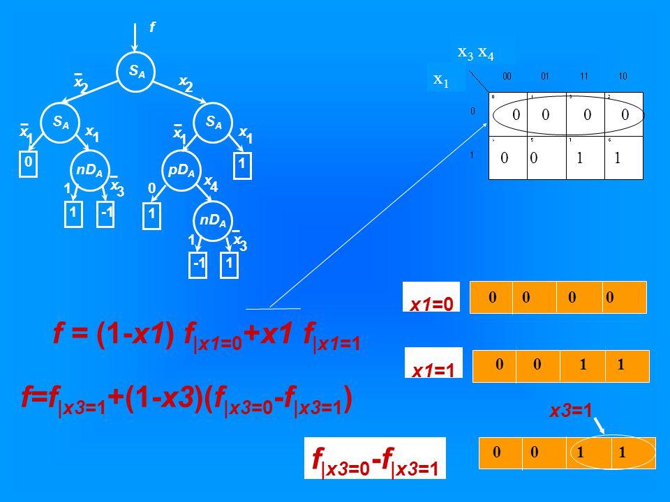 x1x1 x 3 x 4 0 0 0 0 1 1 f=f |x3=1 +(1-x3)(f |x3=0 -f |x3=1 ) x1=0 x1=1 0 0 0 0 1 1 f |x3=0 -f |x3=1 f = (1-x1) f |x1=0 +x1 f |x1=1 x3=1