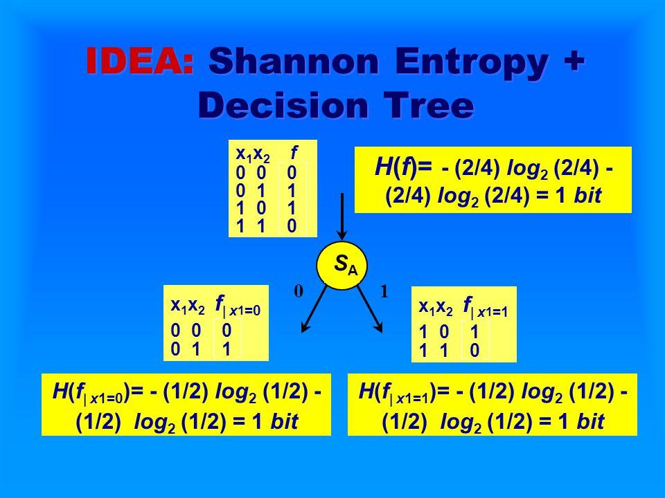 x 1 x 2 f  x 1 =1 1 0 1 1 1 0 SASA 10 IDEA: Shannon Entropy + Decision Tree x 1 x 2 f 0 0 0 0 1 1 1 0 1 1 1 0 H(f)= - (2/4) log 2 (2/4) - (2/4) log 2 (2/4) = 1 bit x 1 x 2 f  x 1 =0 0 0 0 0 1 1 H(f  x1=0 )= - (1/2) log 2 (1/2) - (1/2) log 2 (1/2) = 1 bit H(f  x1=1 )= - (1/2) log 2 (1/2) - (1/2) log 2 (1/2) = 1 bit