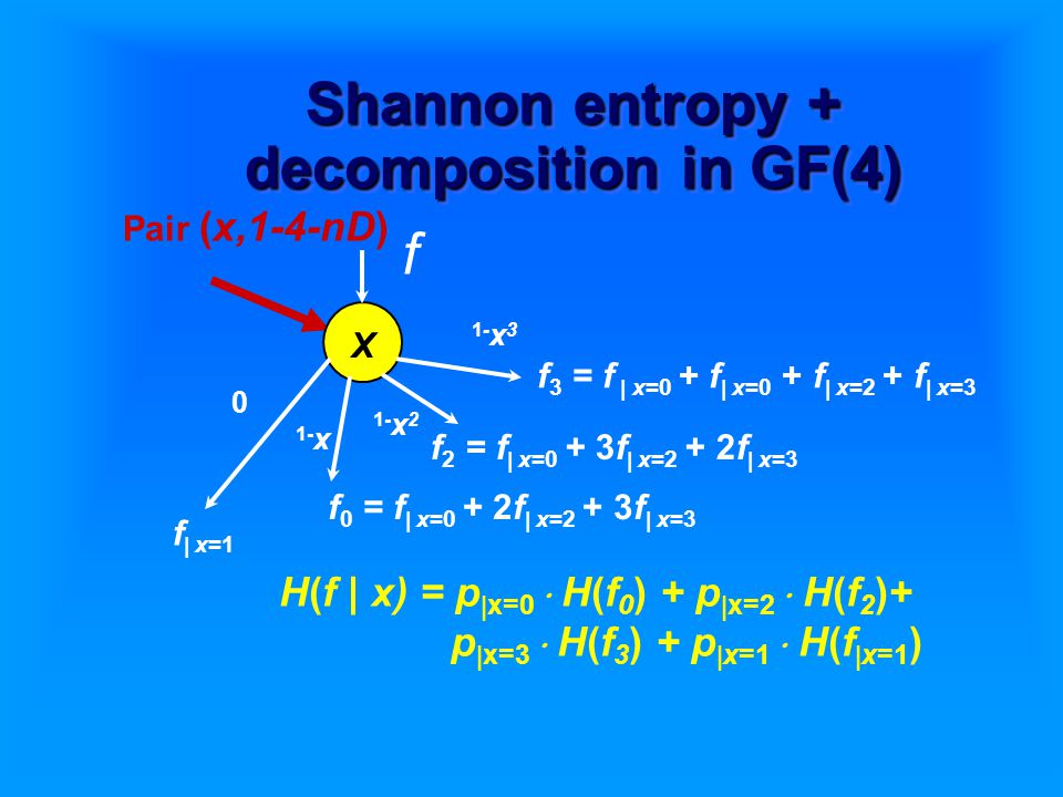 Shannon entropy + decomposition in GF(4) Pair (x,1-4-nD) X f 1-x31-x3 1- x 2 1- x 0 f  x=1 f 0 = f  x=0 + 2f  x=2 + 3f  x=3 f 2 = f  x=0 + 3f  x=2 + 2f  x=3 f 3 = f  x=0 + f  x=0 + f  x=2 + f  x=3 H(f | x) = p  x=0  H(f 0 ) + p  x=2  H(f 2 )+ p  x=3  H(f 3 ) + p  x=1  H(f  x=1 )