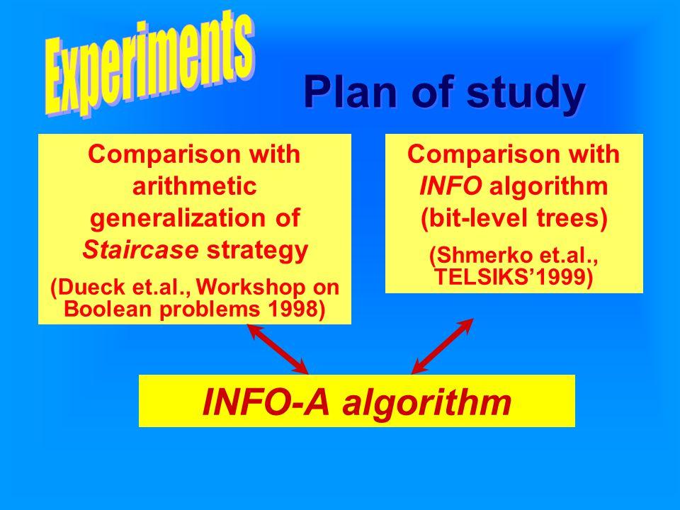 Plan of study INFO-A algorithm Comparison with INFO algorithm (bit-level trees) (Shmerko et.al., TELSIKS'1999) Comparison with arithmetic generalization of Staircase strategy (Dueck et.al., Workshop on Boolean problems 1998)