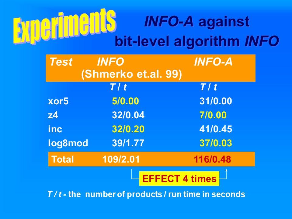 INFO-A against bit-level algorithm INFO T / t T / t xor5 5/0.00 31/0.00 z4 32/0.04 7/0.00 inc 32/0.20 41/0.45 log8mod 39/1.77 37/0.03 EFFECT 4 times Test INFO INFO-A (Shmerko et.al.