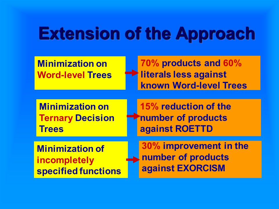 Extension of the Approach 70% products and 60% literals less against known Word-level Trees Minimization on Word-level Trees 15% reduction of the number of products against ROETTD Minimization on Ternary Decision Trees Minimization of incompletely specified functions 30% improvement in the number of products against EXORCISM