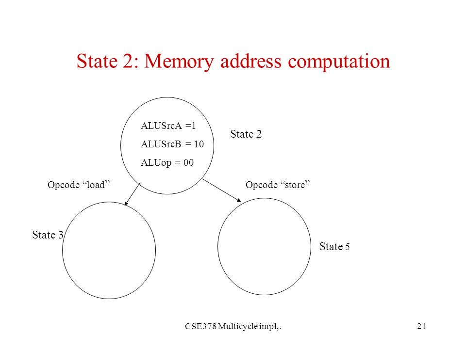 CSE378 Multicycle impl,.21 State 2: Memory address computation ALUSrcA =1 ALUSrcB = 10 ALUop = 00 State 2 State 5 State 3 Opcode load Opcode store