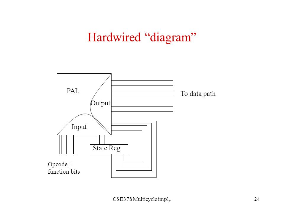 CSE378 Multicycle impl,.24 Hardwired diagram PAL Opcode + function bits Input Output State Reg To data path