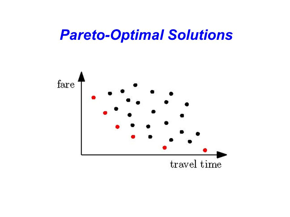 Pareto-Optimal Solutions x ∈ S dominates y ∈ S iff ∀ i : f i (x) ≤ f i (y) and ∃ i : f i (x) < f i (y)