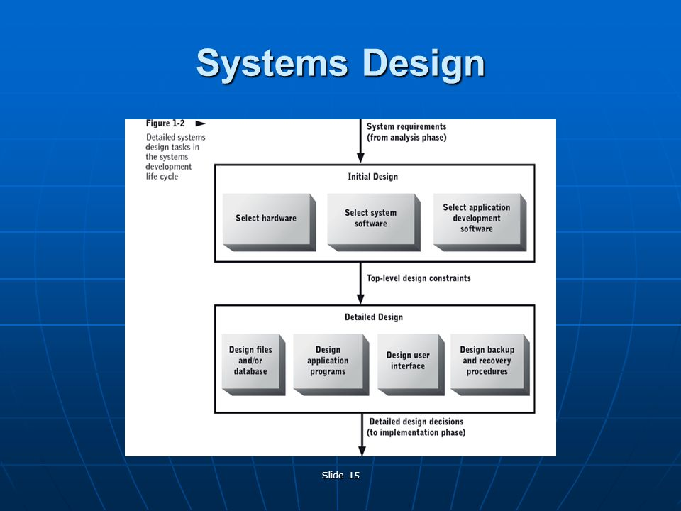 Slide 15 Systems Design