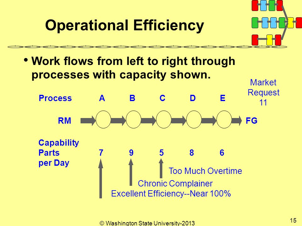 © Washington State University Operational Efficiency Work flows from left to right through processes with capacity shown.