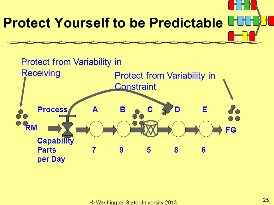 © Washington State University Protect Yourself to be Predictable ProcessABCDE FG RM Capability Parts per Day Protect from Variability in Receiving Protect from Variability in Constraint
