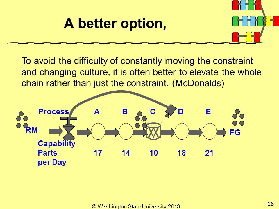 © Washington State University A better option, ProcessABCDE FG RM Capability Parts per Day To avoid the difficulty of constantly moving the constraint and changing culture, it is often better to elevate the whole chain rather than just the constraint.