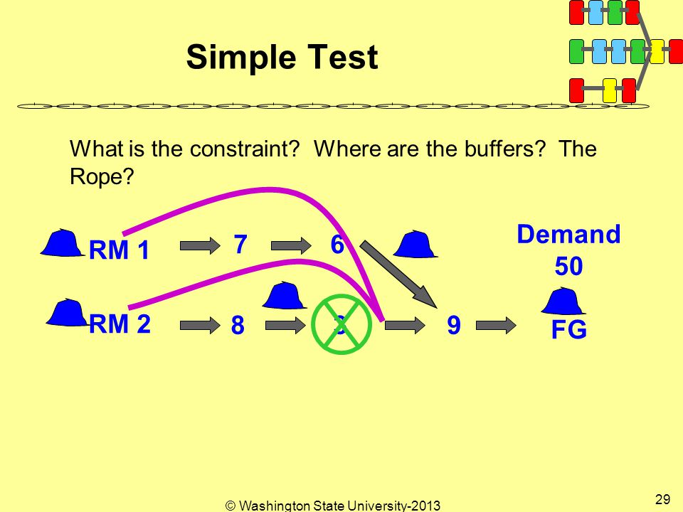 © Washington State University Simple Test RM 1 RM 2 FG Demand 50 What is the constraint.