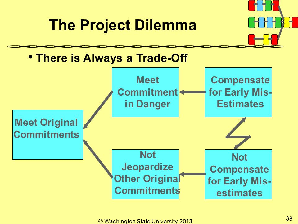 © Washington State University The Project Dilemma There is Always a Trade-Off Meet Original Commitments Meet Commitment in Danger Compensate for Early Mis- Estimates Not Jeopardize Other Original Commitments Not Compensate for Early Mis- estimates