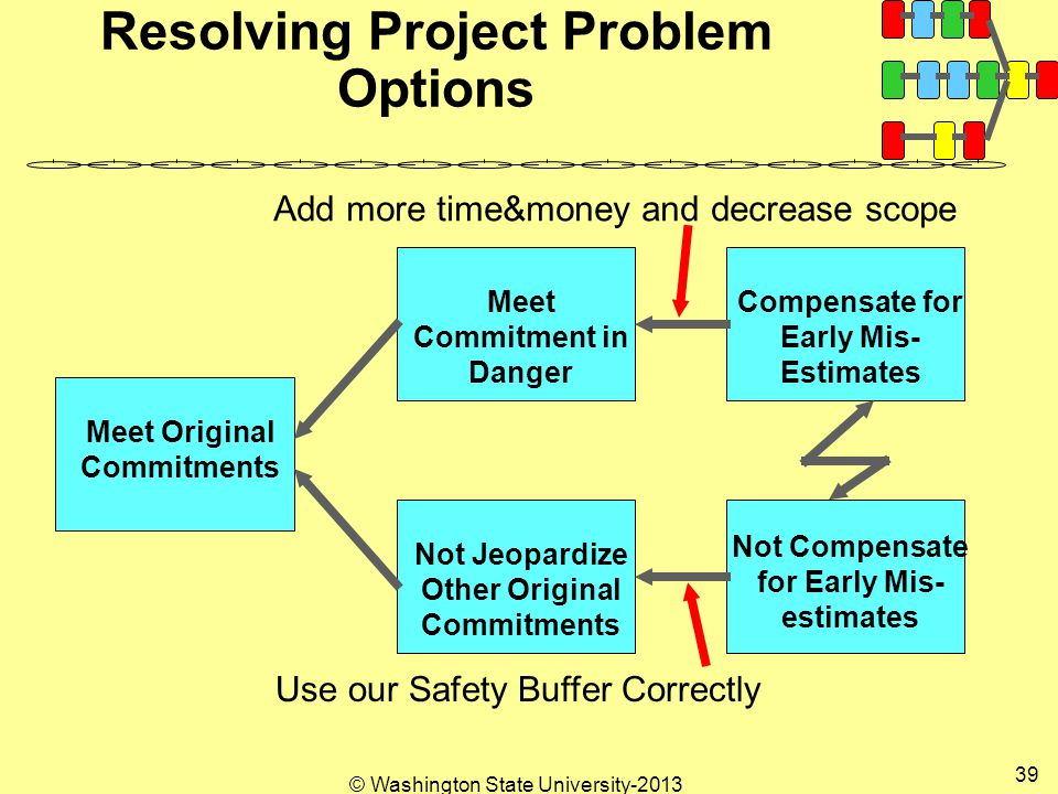 © Washington State University Resolving Project Problem Options Meet Original Commitments Meet Commitment in Danger Compensate for Early Mis- Estimates Not Jeopardize Other Original Commitments Not Compensate for Early Mis- estimates Add more time&money and decrease scope Use our Safety Buffer Correctly