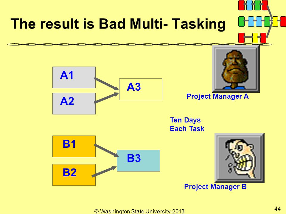 © Washington State University The result is Bad Multi- Tasking A1 A2 A3 B1 B2 B3 Ten Days Each Task Project Manager A Project Manager B