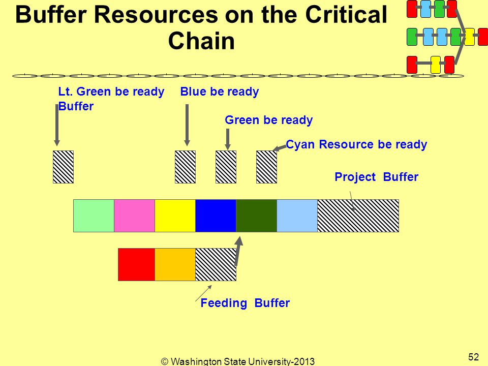 © Washington State University Buffer Resources on the Critical Chain Project Buffer Feeding Buffer Lt.
