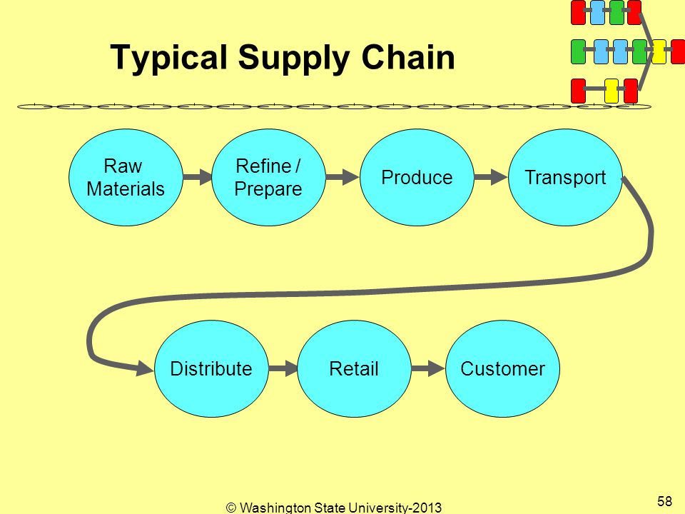 © Washington State University Typical Supply Chain Raw Materials Refine / Prepare ProduceTransport DistributeRetailCustomer