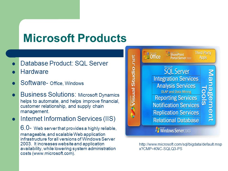 Microsoft Products Database Product: SQL Server Hardware Software- Office, Windows Business Solutions: Microsoft Dynamics helps to automate, and helps improve financial, customer relationship, and supply chain management.