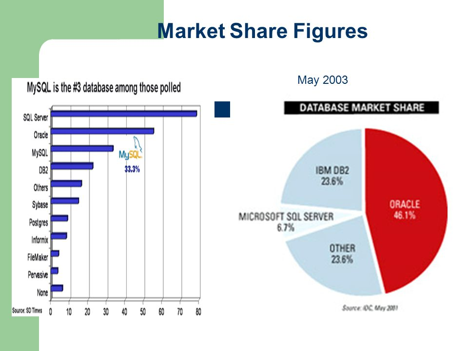 Published in SD Times in July 2004 Market Share Figures May 2003