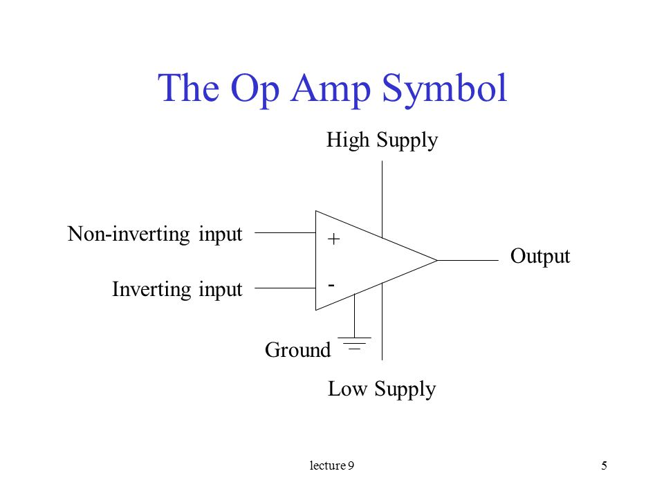 lecture 95 The Op Amp Symbol + - Non-inverting input Inverting input Ground High Supply Low Supply Output