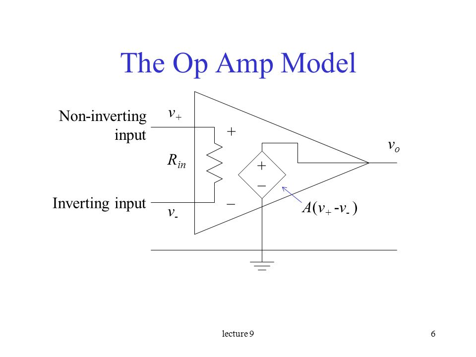 lecture 96 The Op Amp Model + –Inverting input Non-inverting input R in v+v+ v-v- +–+– A(v + -v - ) vovo