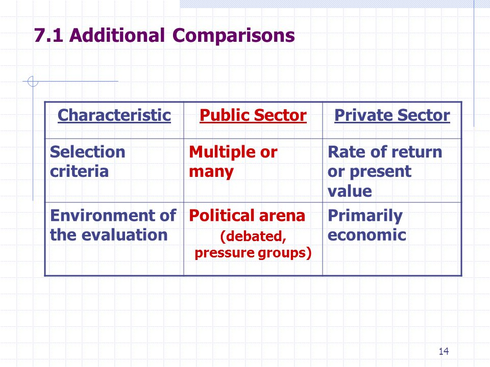 Additional Comparisons CharacteristicPublic SectorPrivate Sector Selection criteria Multiple or many Rate of return or present value Environment of the evaluation Political arena (debated, pressure groups) Primarily economic