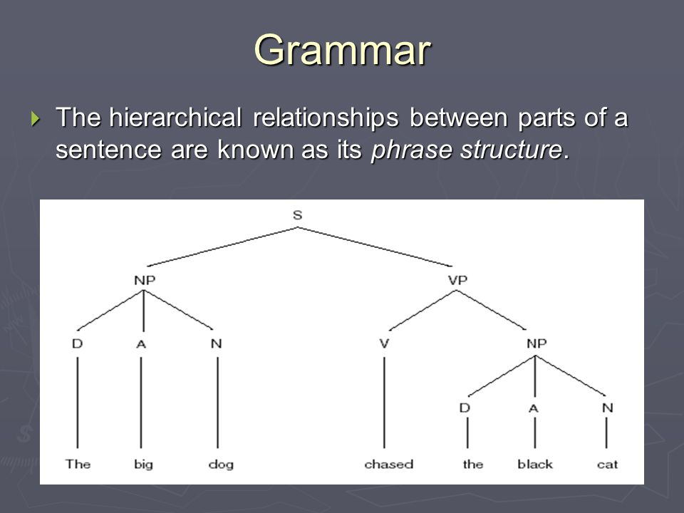 Grammar  The hierarchical relationships between parts of a sentence are known as its phrase structure.