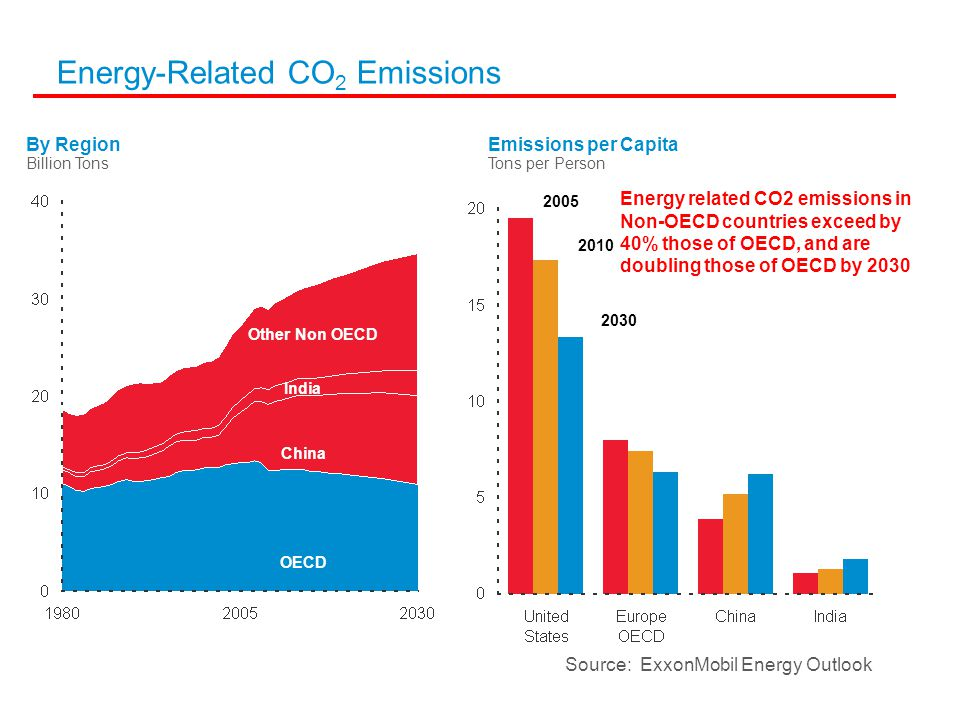 Energy-Related CO 2 Emissions Tons per Person Emissions per Capita Billion Tons By Region OECD Other Non OECD India China Energy related CO2 emissions in Non-OECD countries exceed by 40% those of OECD, and are doubling those of OECD by 2030 Source: ExxonMobil Energy Outlook