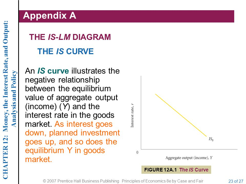 CHAPTER 12: Money, the Interest Rate, and Output: Analysis and Policy © 2007 Prentice Hall Business Publishing Principles of Economics 8e by Case and Fair 23 of 27 THE IS-LM DIAGRAM Appendix A THE IS CURVE An IS curve illustrates the negative relationship between the equilibrium value of aggregate output (income) (Y) and the interest rate in the goods market.