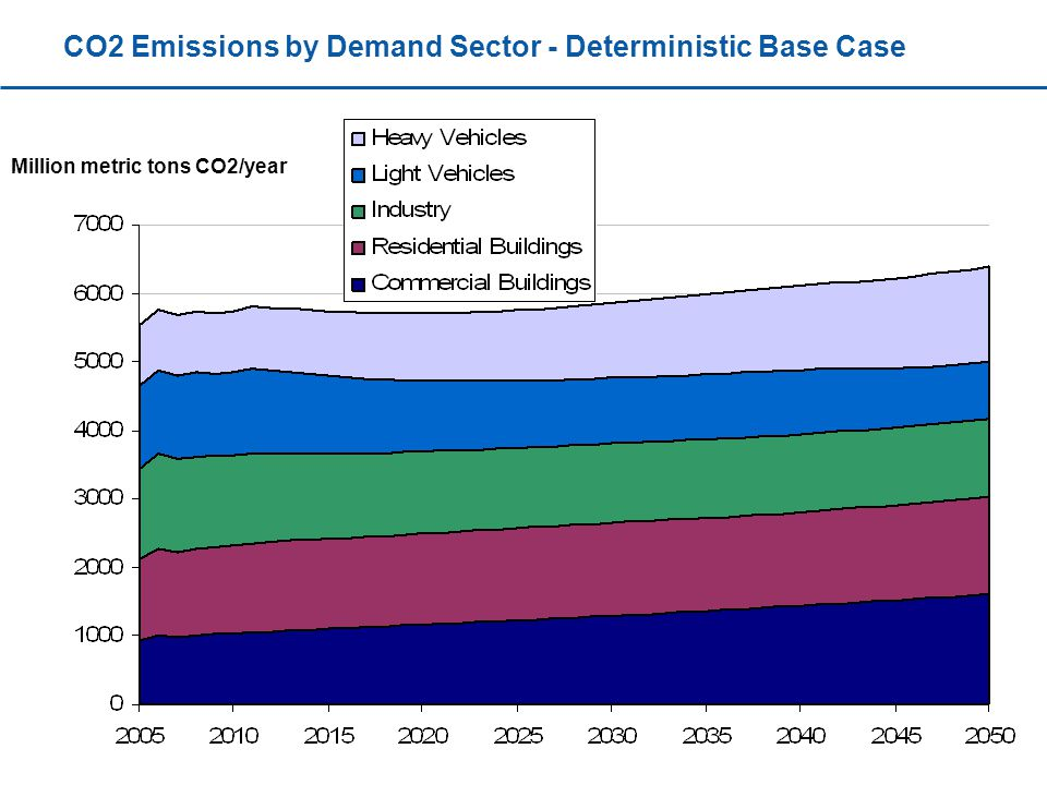 CO2 Emissions by Demand Sector - Deterministic Base Case Million metric tons CO2/year