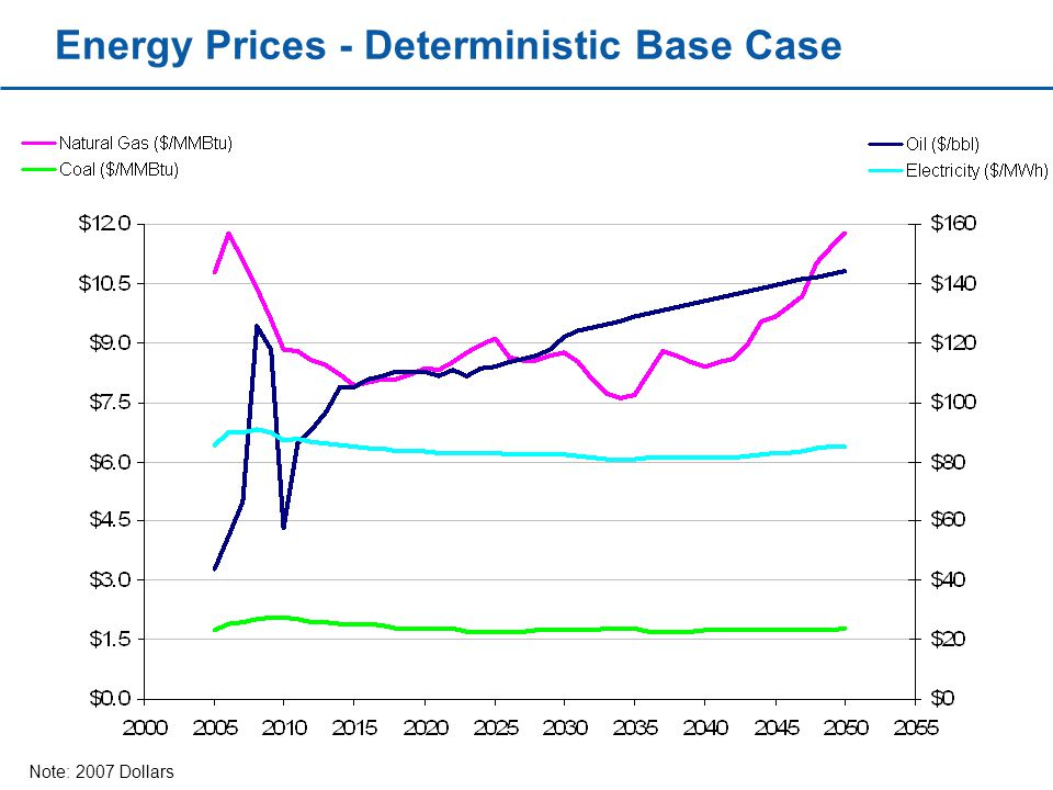 Energy Prices - Deterministic Base Case Note: 2007 Dollars