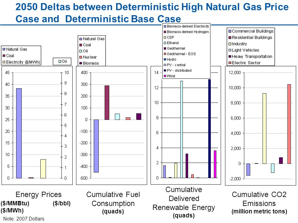 2050 Deltas between Deterministic High Natural Gas Price Case and Deterministic Base Case Energy Prices ($/MMBtu) ($/MWh) ($/bbl) Cumulative Fuel Consumption (quads) Cumulative CO2 Emissions (million metric tons) Cumulative Delivered Renewable Energy (quads) Note: 2007 Dollars