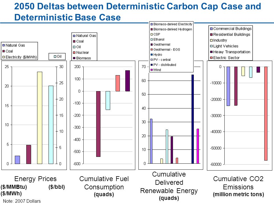 2050 Deltas between Deterministic Carbon Cap Case and Deterministic Base Case Energy Prices ($/MMBtu) ($/MWh) ($/bbl) Cumulative Fuel Consumption (quads) Cumulative CO2 Emissions (million metric tons) Cumulative Delivered Renewable Energy (quads) Note: 2007 Dollars
