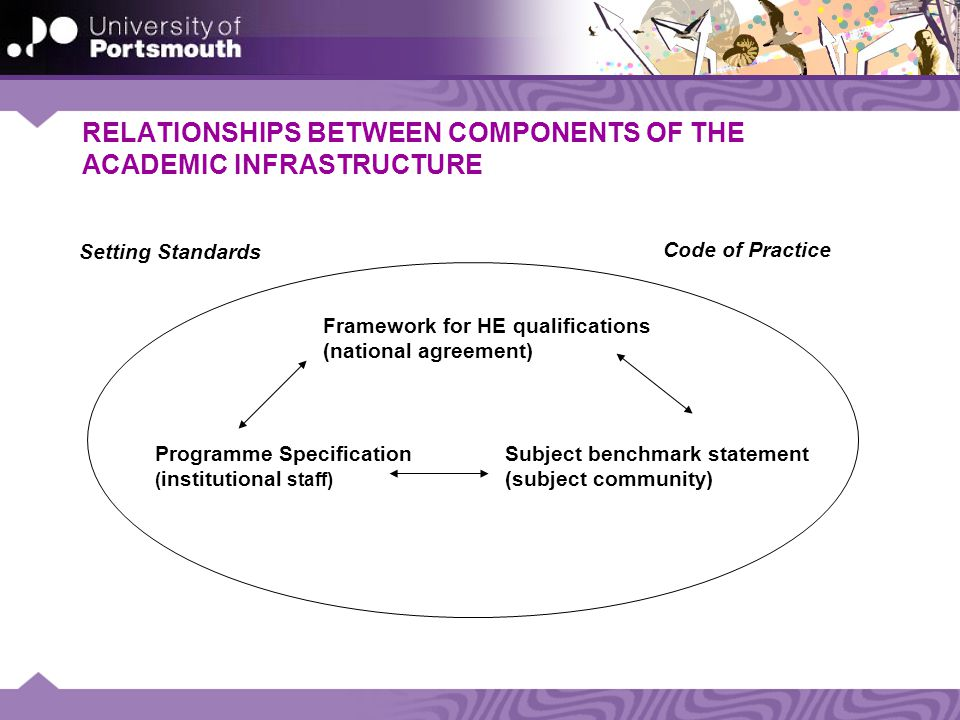 RELATIONSHIPS BETWEEN COMPONENTS OF THE ACADEMIC INFRASTRUCTURE Framework for HE qualifications (national agreement) Programme Specification ( institutional staff) Subject benchmark statement (subject community) Setting Standards Code of Practice
