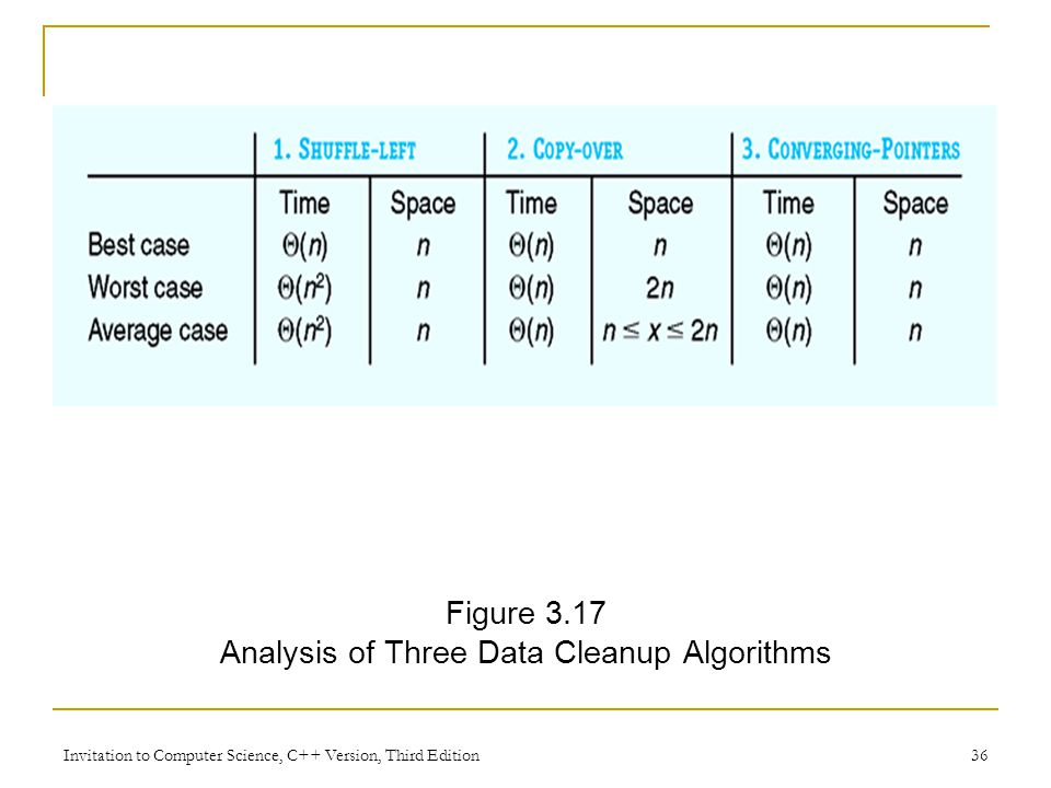 Invitation to Computer Science, C++ Version, Third Edition 36 Figure 3.17 Analysis of Three Data Cleanup Algorithms
