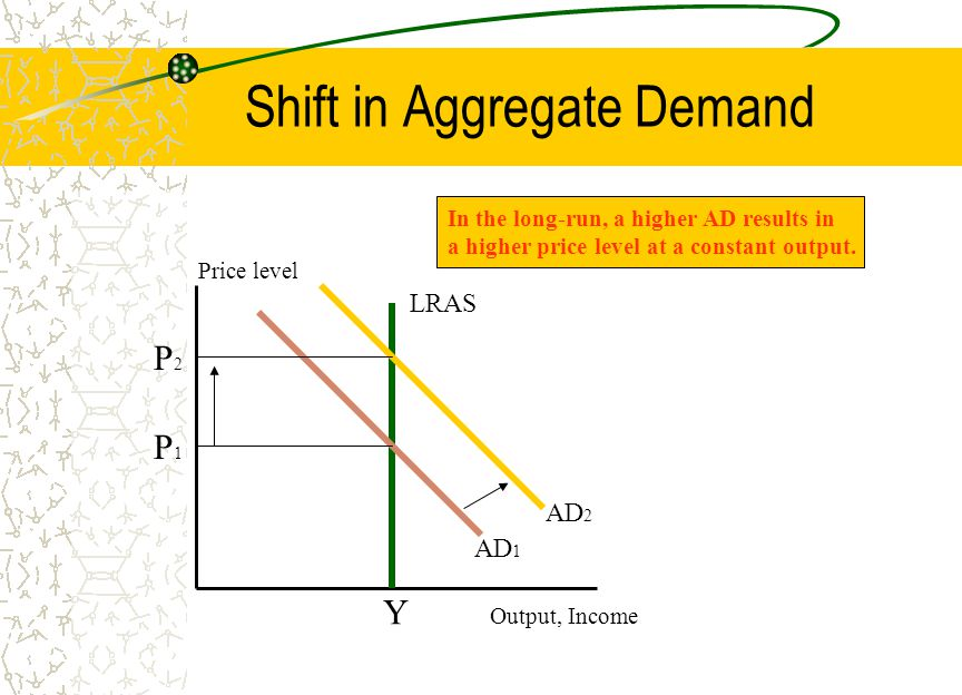 Shift in Aggregate Demand Price level Output, Income AD 1 LRAS P1P1 Y P2P2 AD 2 In the long-run, a higher AD results in a higher price level at a constant output.