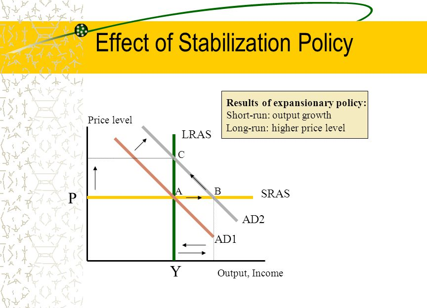 Effect of Stabilization Policy Price level Output, Income AD1 LRAS SRAS P Y A AD2 B C Results of expansionary policy: Short-run: output growth Long-run: higher price level