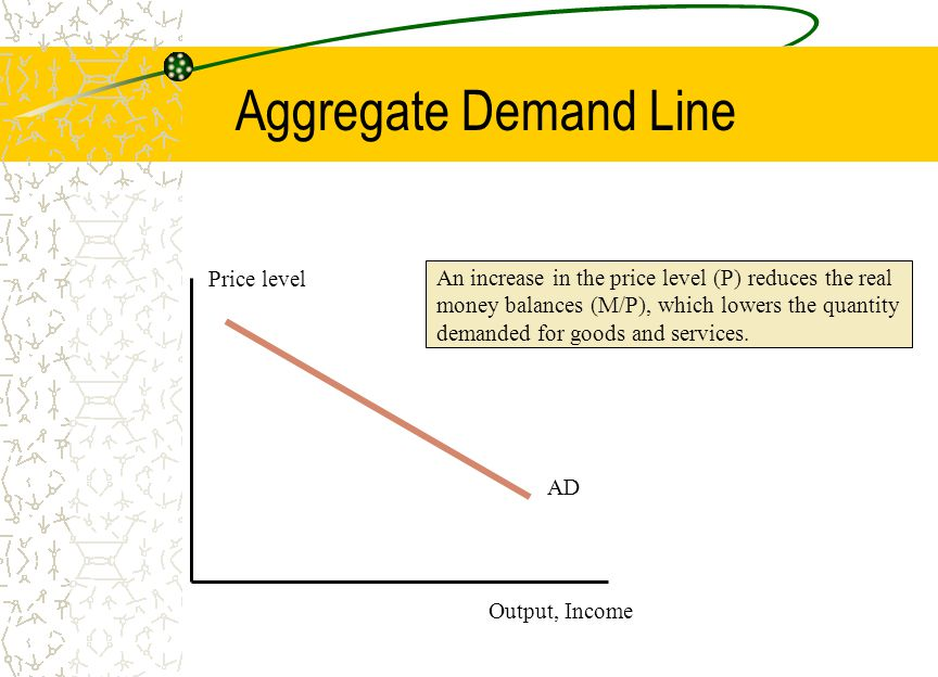 Aggregate Demand Line Output, Income Price level AD An increase in the price level (P) reduces the real money balances (M/P), which lowers the quantity demanded for goods and services.