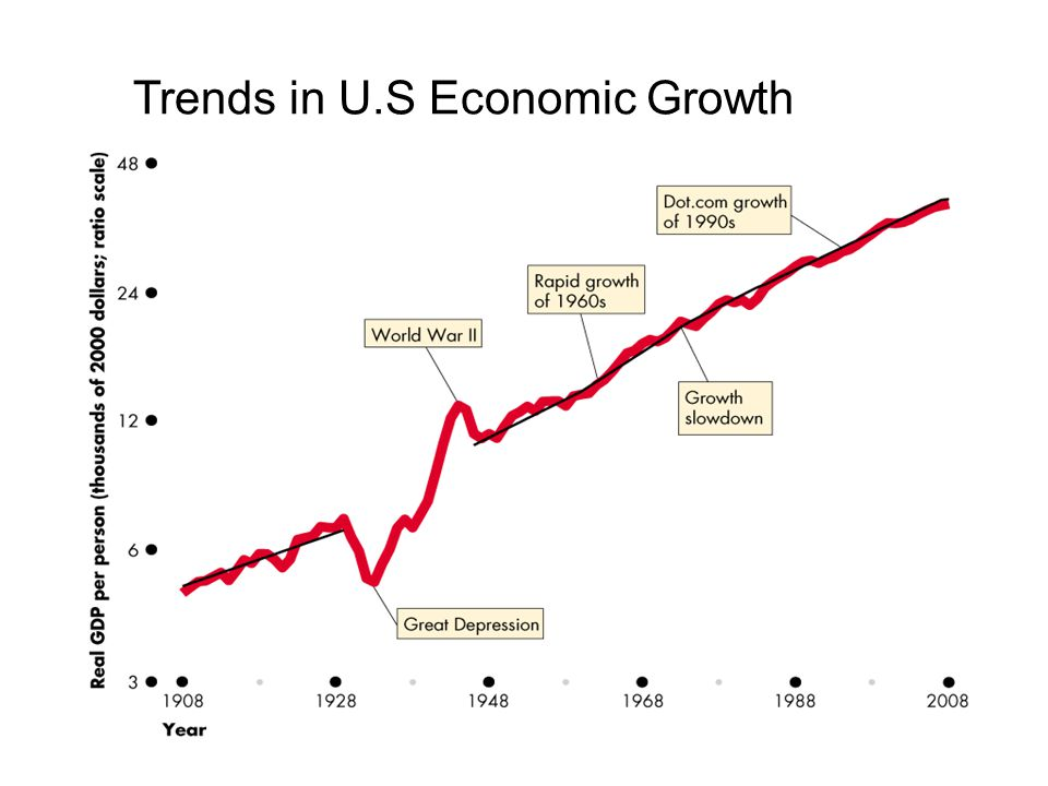 Trends in U.S Economic Growth