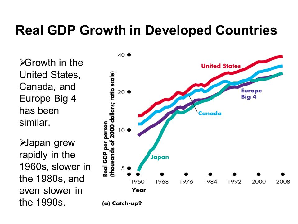 Real GDP Growth in Developed Countries  Growth in the United States, Canada, and Europe Big 4 has been similar.