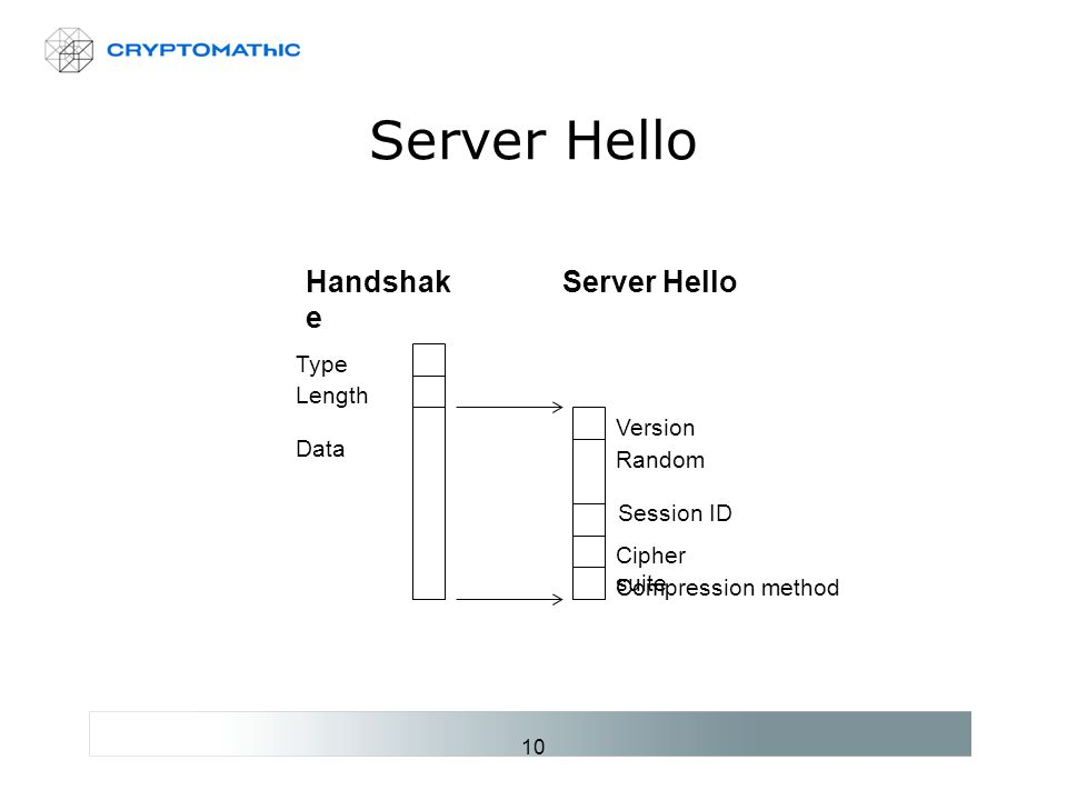 10 Server Hello Type Length Data Handshak e Version Random Session ID Server Hello Cipher suite Compression method