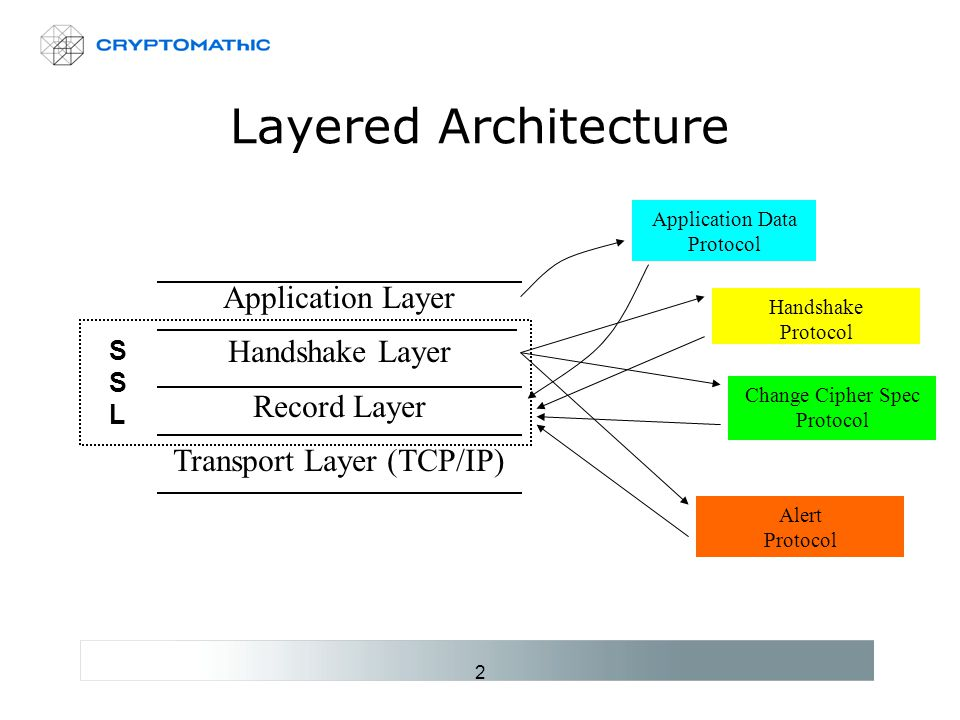 2 Layered Architecture Application Layer Handshake Layer Record Layer Transport Layer (TCP/IP) SSLSSL Application Data Protocol Handshake Protocol Change Cipher Spec Protocol Alert Protocol