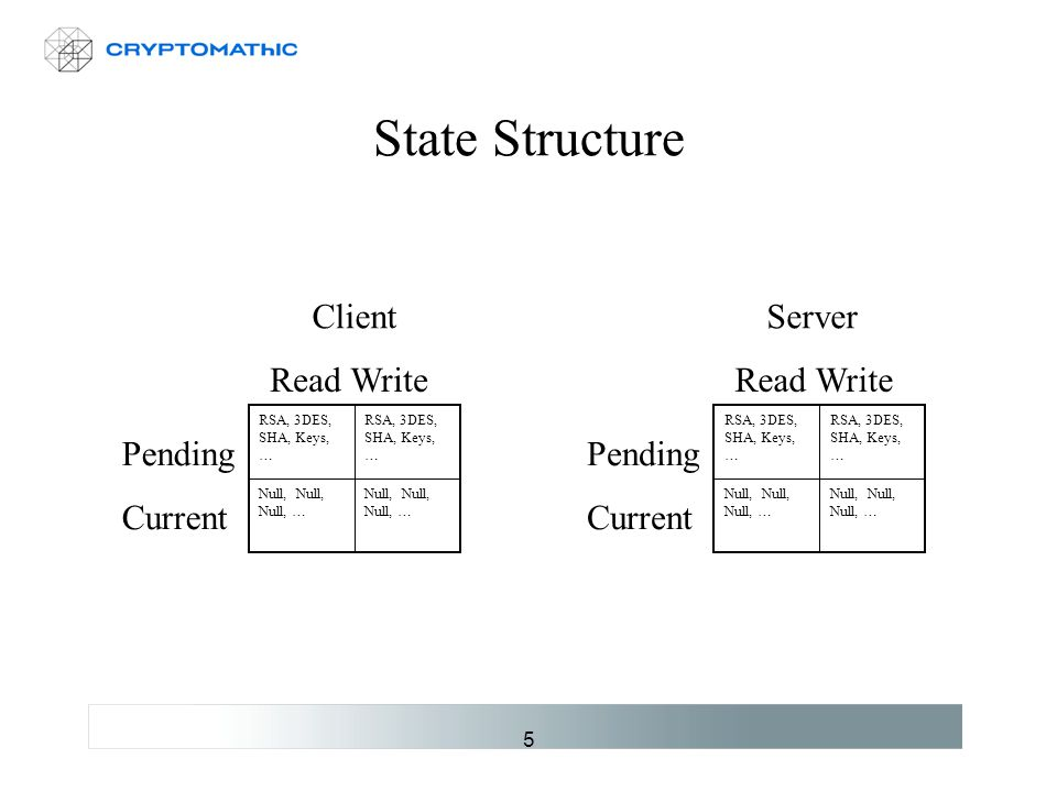 5 State Structure RSA, 3DES, SHA, Keys, … ClientServer Pending Current Read Write Pending Current Read Write RSA, 3DES, SHA, Keys, … Null, Null, Null, …