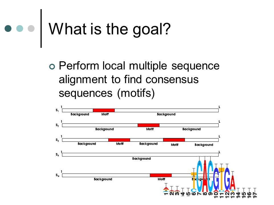 What is the goal Perform local multiple sequence alignment to find consensus sequences (motifs)