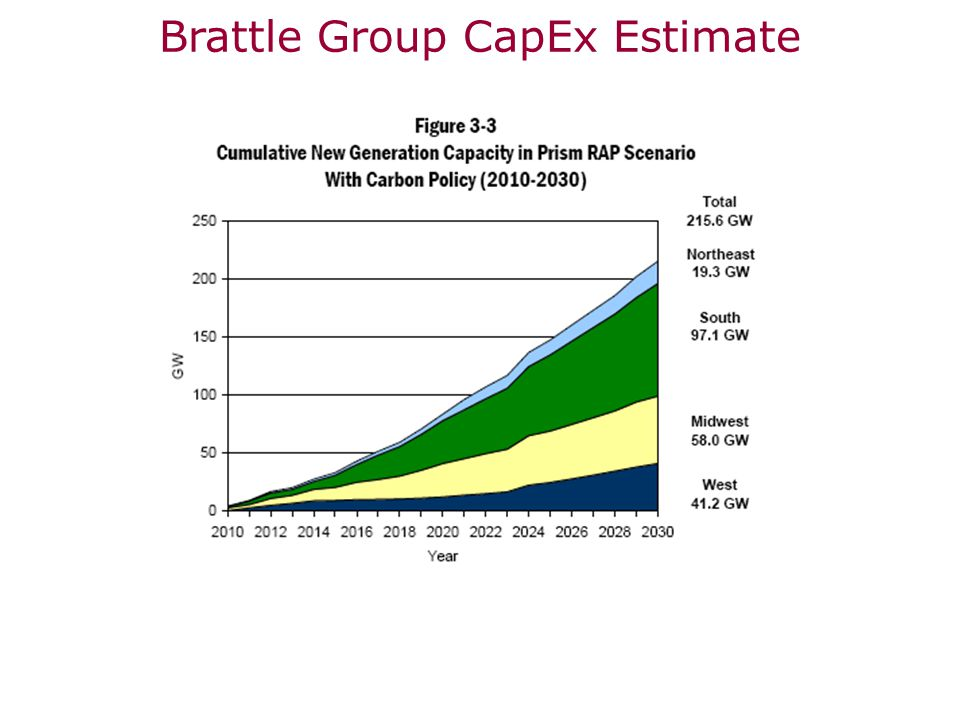 Brattle Group CapEx Estimate