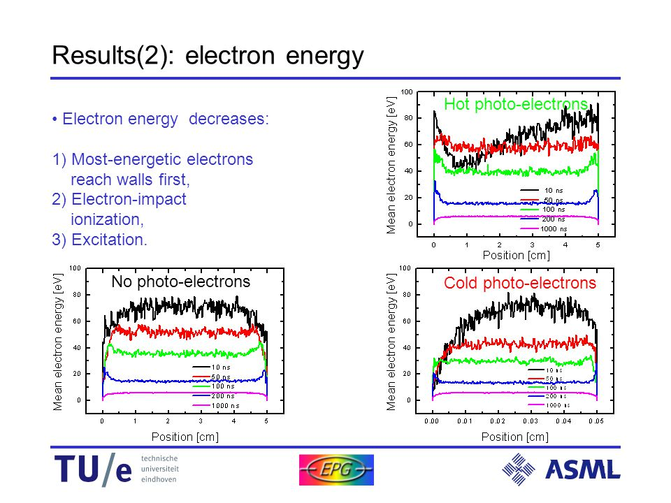 14 Results(2): electron energy Electron energy decreases: 1) Most-energetic electrons reach walls first, 2) Electron-impact ionization, 3) Excitation.