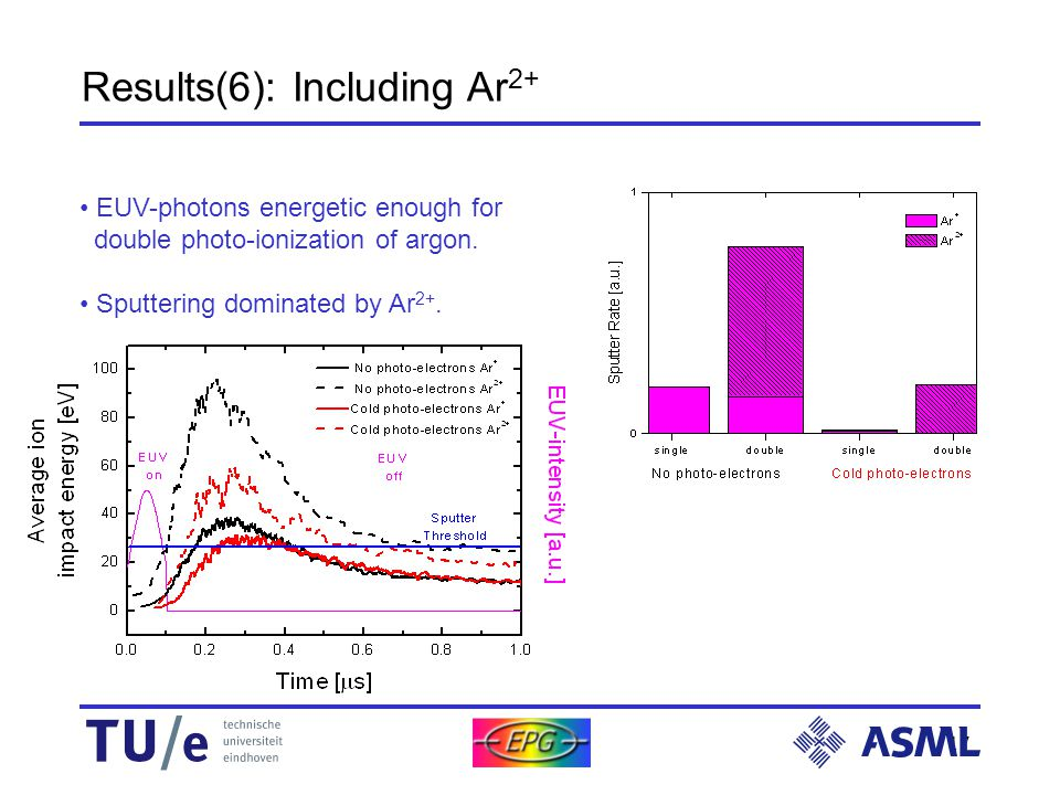 17 Results(6): Including Ar 2+ EUV-photons energetic enough for double photo-ionization of argon.