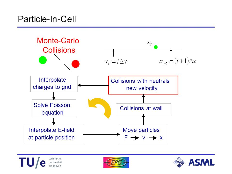 4 1D3V model Particle-In-Cell Interpolate charges to grid Solve Poisson equation Interpolate E-field at particle position Collisions at wall Collisions with neutrals new velocity Move particles F v x Bi-linear interpolation Poisson equation Bi-linear interpolationLeap-frog scheme Interpolate charges to grid Solve Poisson equation Interpolate E-field at particle position Collisions at wall Collisions with neutrals new velocity Move particles F v x Interpolate charges to grid Solve Poisson equation Interpolate E-field at particle position Collisions at wall Collisions with neutrals new velocity Move particles F v x Interpolate charges to grid Solve Poisson equation Interpolate E-field at particle position Collisions at wall Collisions with neutrals new velocity Move particles F v x Interpolate charges to grid Solve Poisson equation Interpolate E-field at particle position Collisions at wall Collisions with neutrals new velocity Move particles F v x Interpolate charges to grid Solve Poisson equation Interpolate E-field at particle position Collisions at wall Collisions with neutrals new velocity Move particles F v x Interpolate charges to grid Solve Poisson equation Interpolate E-field at particle position Collisions at wall Collisions with neutrals new velocity Move particles F v x Particle-wall interaction Monte-Carlo Collisions