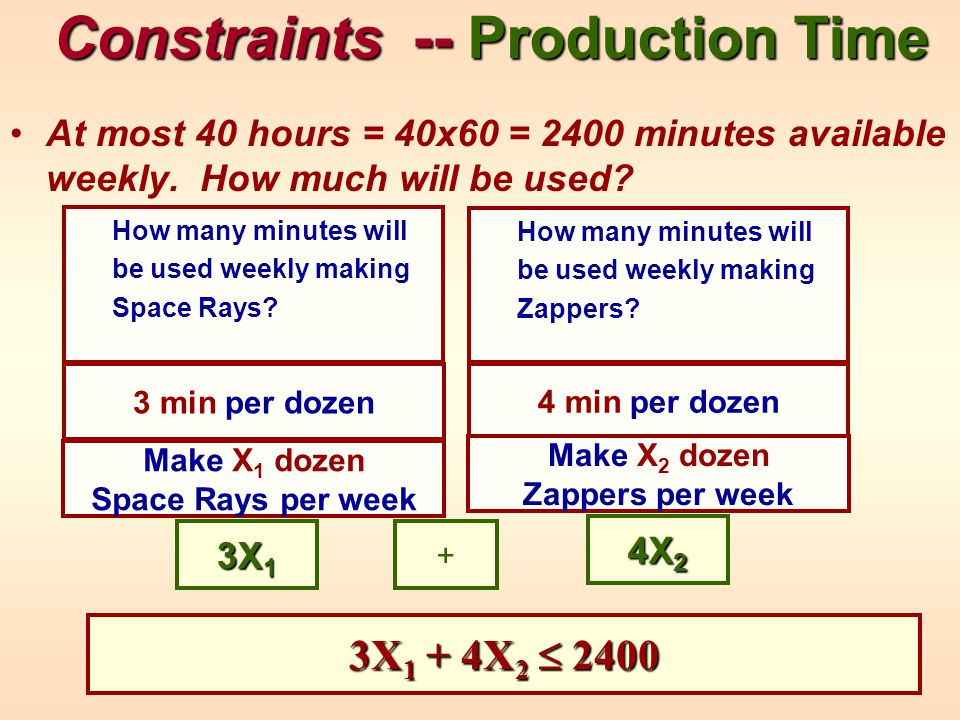 Constraints -- Production Time At most 40 hours = 40x60 = 2400 minutes available weekly.
