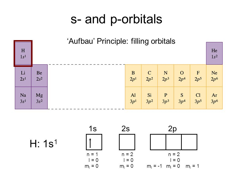 The periodic table periodic table dmitri mendeleev we could modern periodic table 4 s and p orbitals aufbau principle filling orbitals 1s2s2p n 1 l 0 m l 0 n 2 l 0 m l 0 n 2 l 0 m l 0m l 1m l urtaz Images