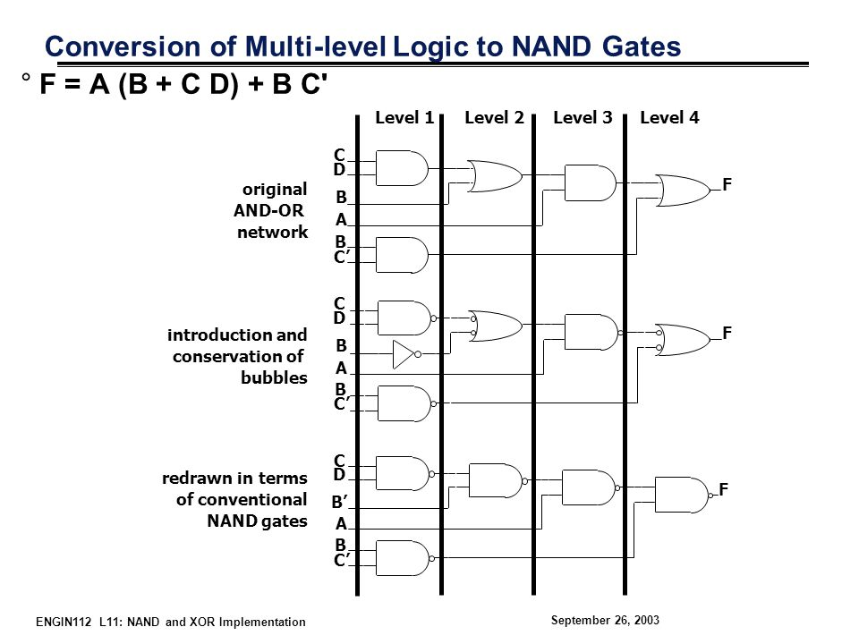 ENGIN112 L11: NAND and XOR Implementation September 26, 2003 Level 1Level 2Level 3Level 4 original AND-OR network A C D B B C' F introduction and conservation of bubbles A C D B B C' F redrawn in terms of conventional NAND gates A C D B' B C' F Conversion of Multi-level Logic to NAND Gates °F = A (B + C D) + B C